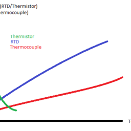 Thermistor, RTD and Thermocouple graph