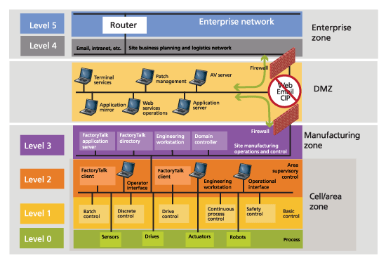 Malware And Your Industrial Control System Northwind